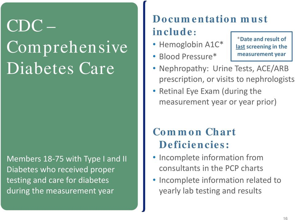 Photo of 8 Components Of Hedis Comprehensive Diabetes Care
