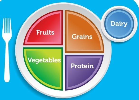 Photo of California Myplate For Gestational Diabetes